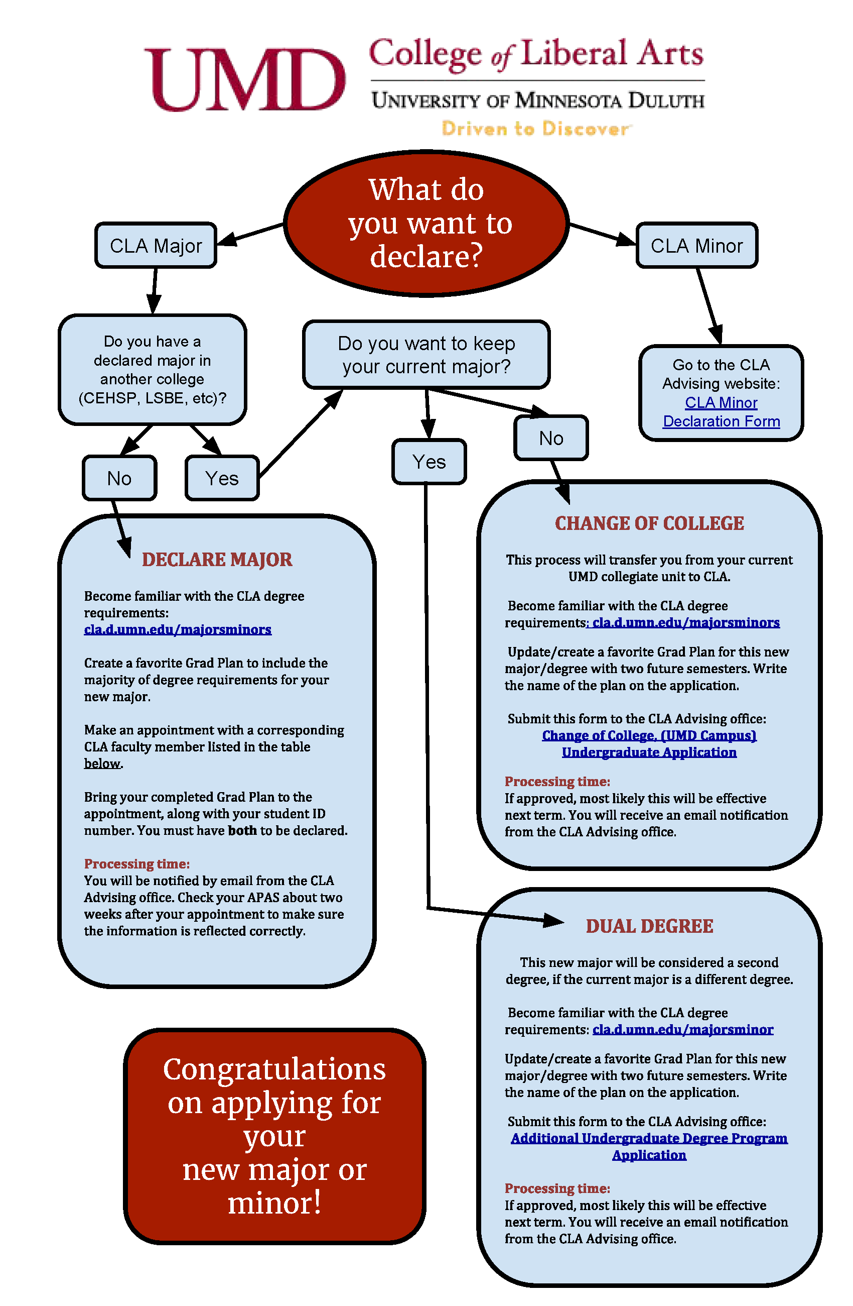 Declaration Flowchart for CLA majors and minors