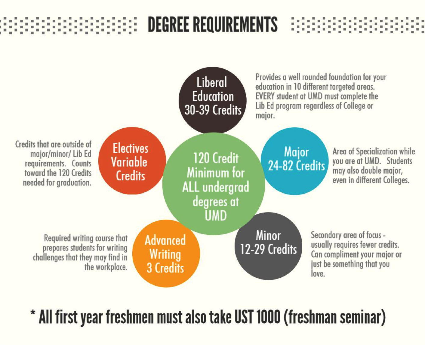 degree requirements college of liberal arts poster degree requirements