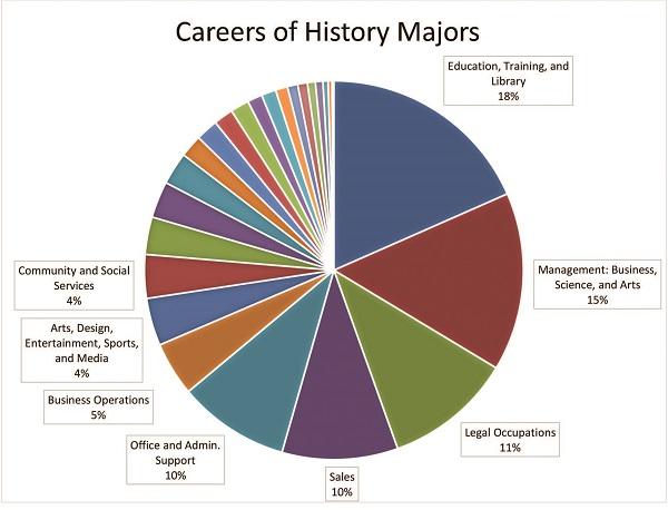 History Careers