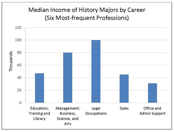Six most frequent history professions