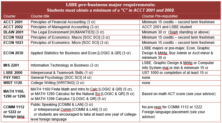 LSBE course pre-requisite list