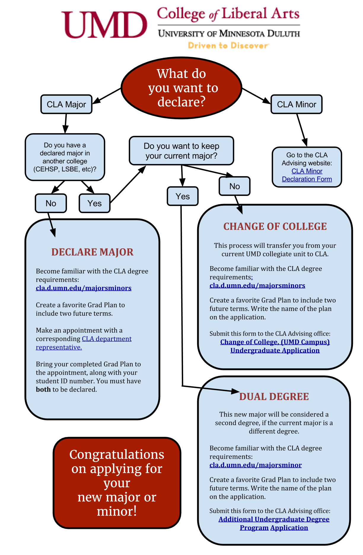 declare a major college of liberal arts department