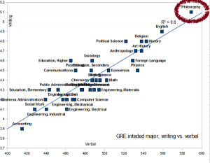 A graph of performance on the GRE test by major showing Philosophy at the top.