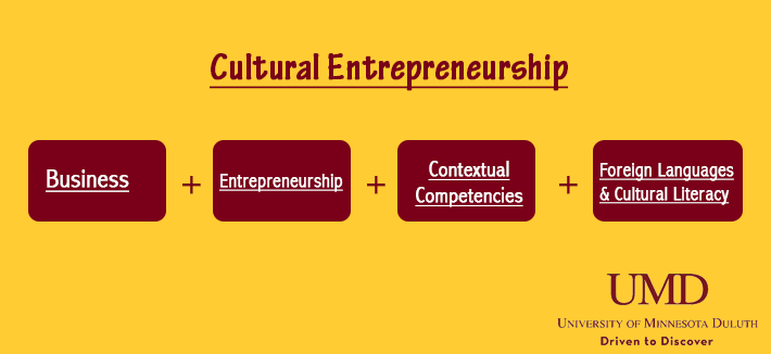 Cultural Entrepreneurship is comprised of Business, Entrepreneurship, Contextual Competencies, and Foreign Language & Cultural Literacies