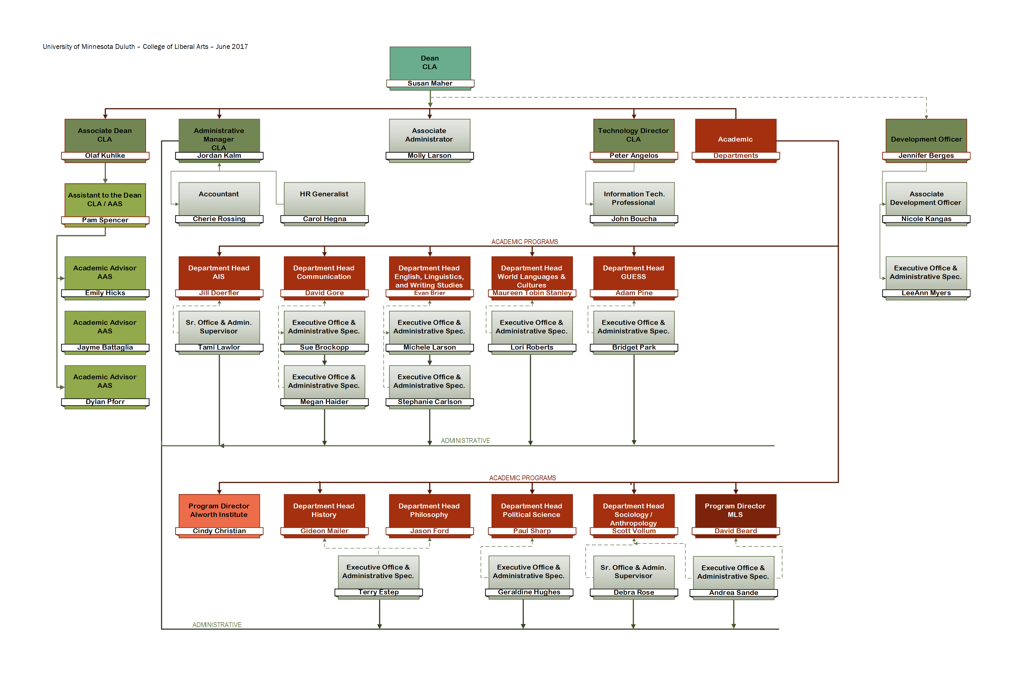 UMD College of Liberal Arts Organizational Chart as of June 2017