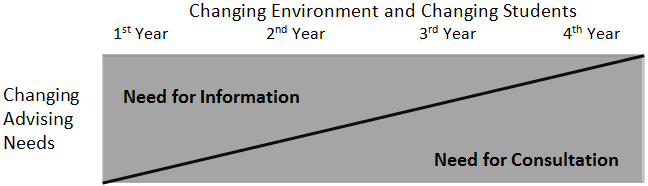 intake-model-progression-pic